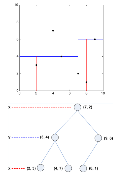 K dimensional binary search tree